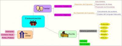 Mapa Mental de Comunicación